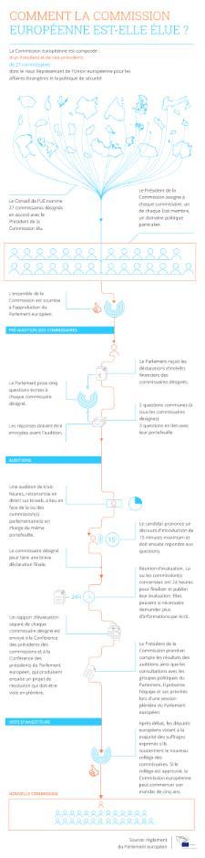 Infographie sur l'élection de la Commission européenne