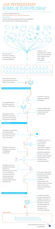Jak wybierzemy Komisję Europejską? Zobacz jak wygląda proces dzięki naszej infografice!