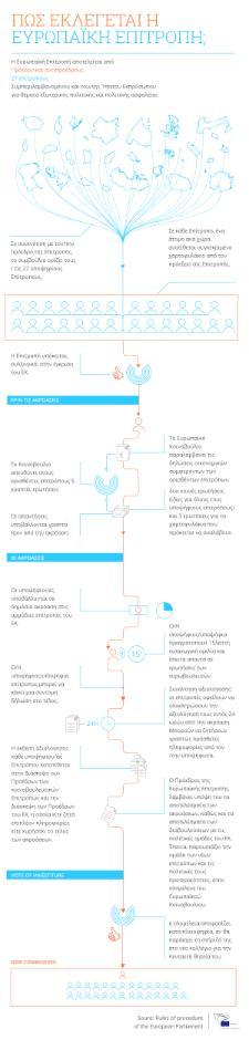 Γράφημα: Πως εκλέγεται η Ευρωπαϊκή Επιτροπή;