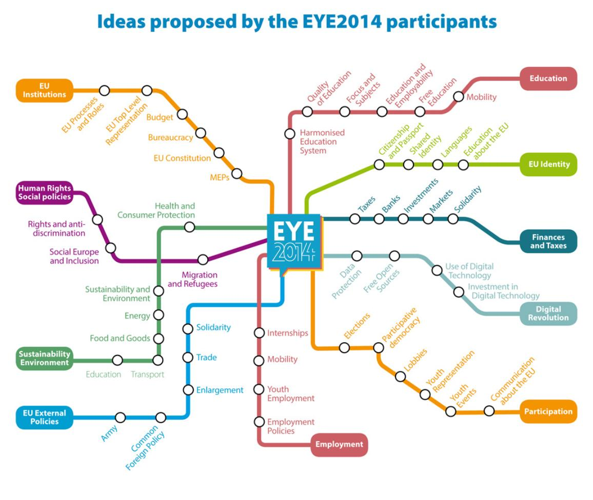 EYE_IDEAS2014_final