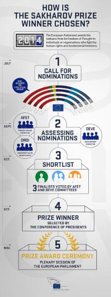 From Mandela to Malala, the European Parliament has been awarding the Sakharov Prize for the Freedom of Thought every year since 1988, but how does the winner get selected? Check out our infographic to find out how the process works and follow #SakharovPrize on Twitter to find out all the latest news on this year's laureate.