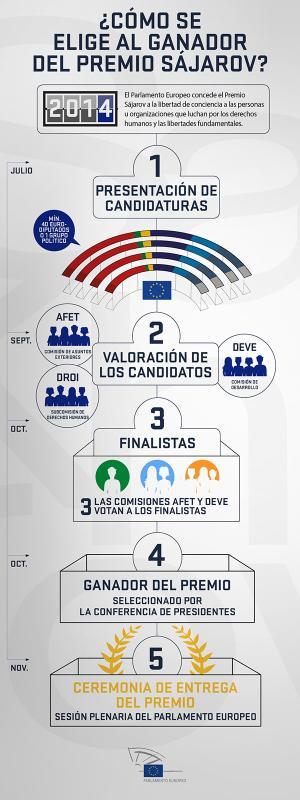 Nuestra infografía detalla el proceso de selección de los galardonados con el Premio Sájarov.