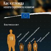 Инфографика: как изглежда новата Европейска комисия
