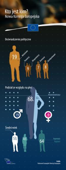 Nowa Komisja Europejska w liczbach. Kto jest kim, ile kobiet zasiada w KE? Kto jest najmłodszy, a kto najstarszy? Sprawdź infografikę!