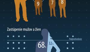Infografika o novej Komisii