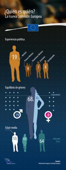 Reparto de las carteras entre hombres y mujeres, edad, y experiencia de los nuevos comisarios europeos.