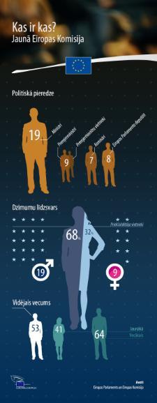 Infografika ar komisāru vecumu, politisko pieredzi un dzimumu līdzsvaru