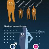 Infographie présentant des faits sur les nouveaux commissaires