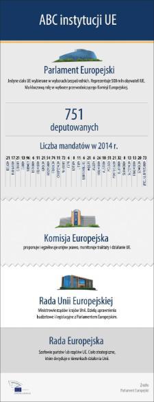 UE wydaje się skomplikowana? Nasza infografika pomoże Ci wszystko zrozumieć