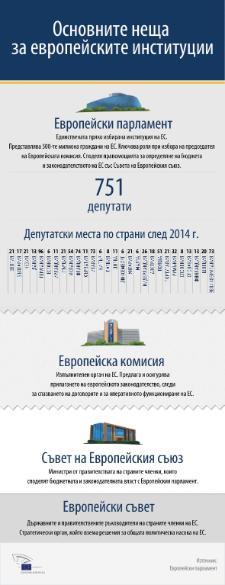 Инфографика за ролята на европейските институции