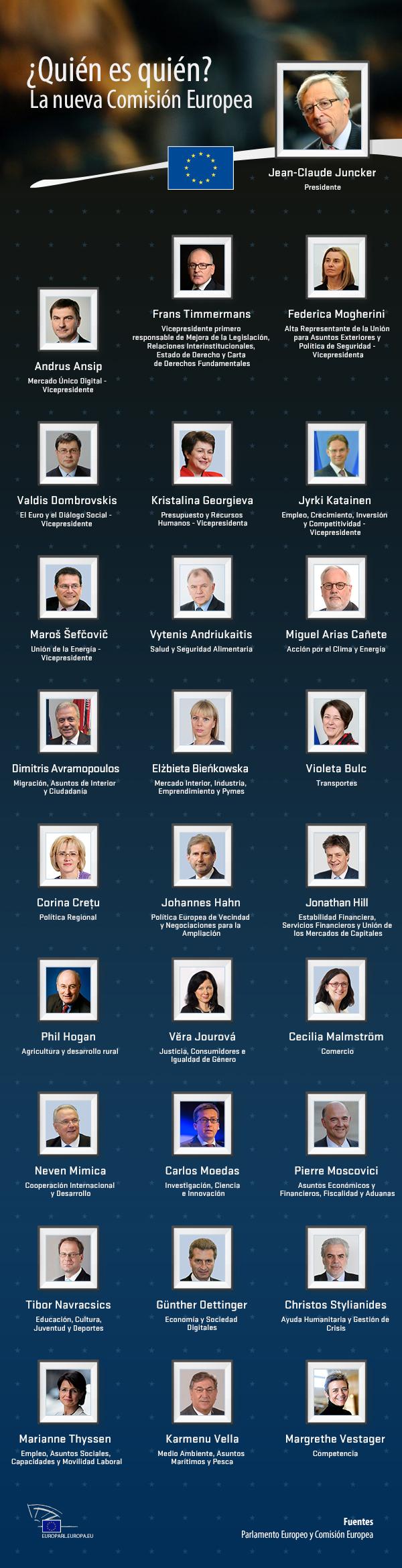 La nueva Comisión Europea y sus comisarios.