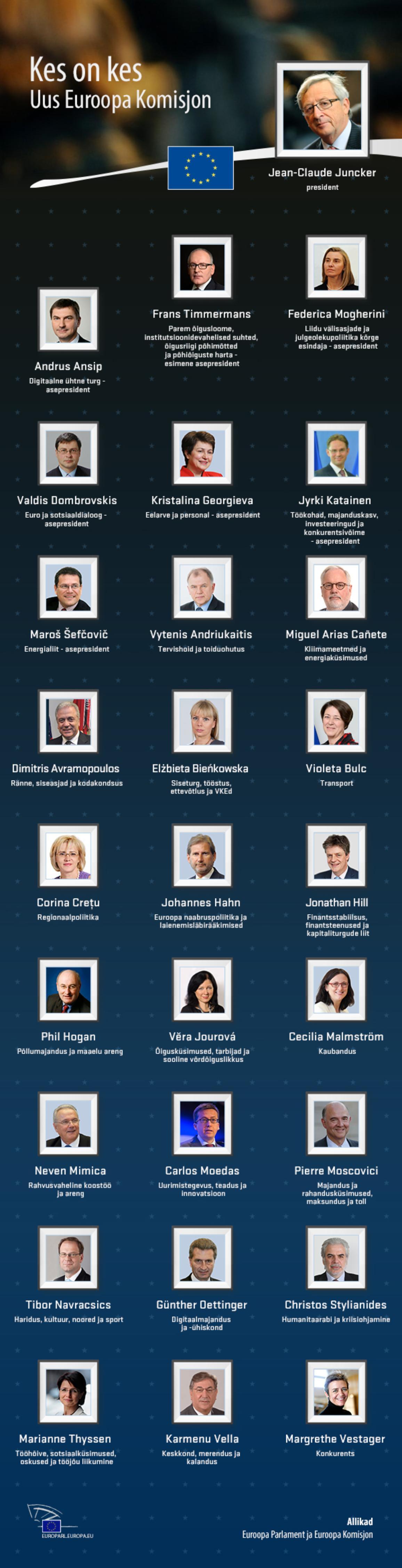 Infograafik: parlamendi heakskiidu saanud Euroopa Komisjoni volinikud