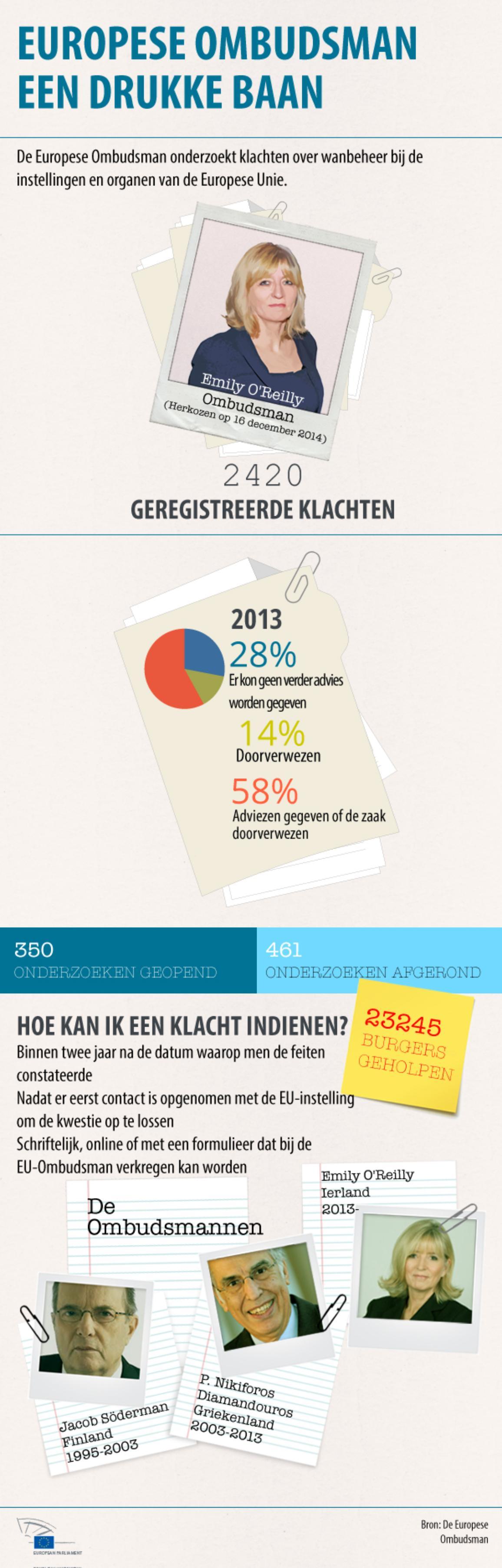 Infografiek Europese Ombudsman