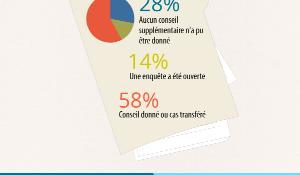 Infographie sur le travail du Médiateur européen en 2013