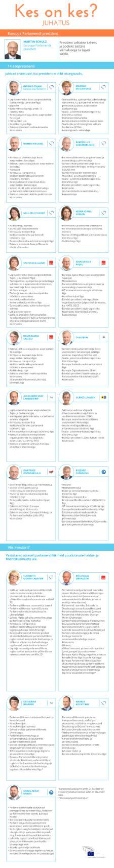 Infograafik: parlamendi juhatus