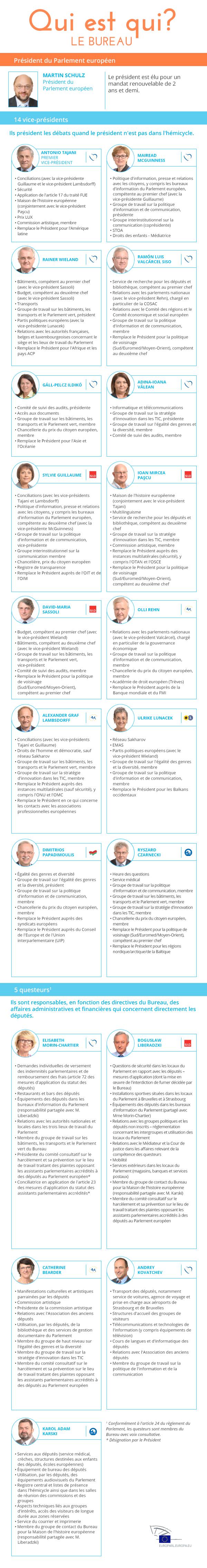 Infographie sur le Bureau du Parlement européen