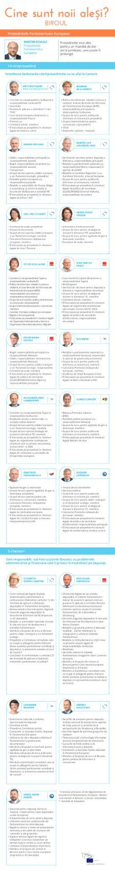 Cine conduce Parlamentul European: