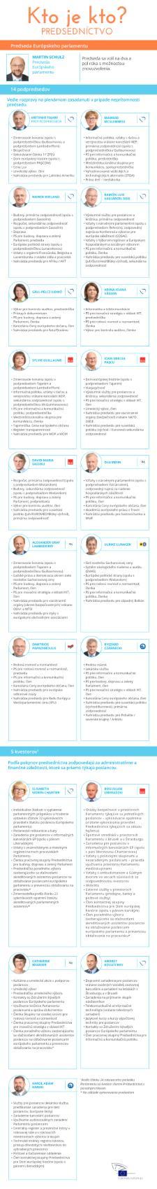 Infografika s portrétmi predsedu, podpredsedov a kvestorov