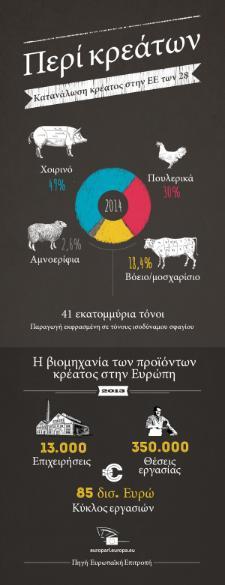 Γράφημα για τα επεξεργασμένα κρέατα