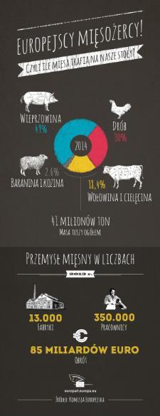 Ile mięsa, jakiego i w jakiej formie trafia na nasze stoły? Kliknij i zobacz!