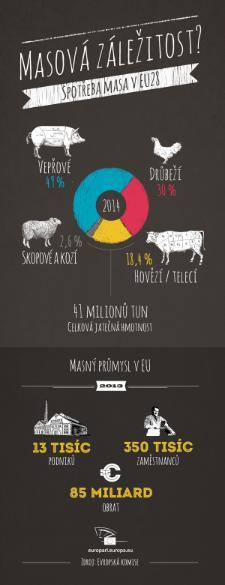 infografika: spotřeba masa v EU