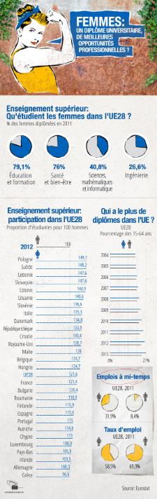 Le Parlement européen a choisi l'émancipation des femmes par l'éducation comme thème pour célébrer la Journée internationale de la femme qui a lieu le 8 mars. Même si l'accès à l'éducation est un droit fondamental dans l'Union européenne, des problèmes persistent dans les pays en voie de développement où des filles se battent pour avoir le droit d'aller à l'école. Découvrez notre infographie.