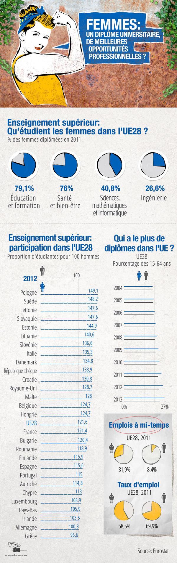 Infographie sur l'éducation et les opportunités professionnelles des femmes dans l'UE