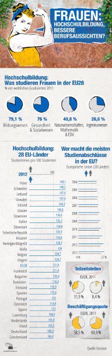 """Das Europäische Parlament hat """"Frauen und Mädchen durch Bildung stärken"""" als Motto des diesjährigen Weltfrauentags (8.3.) ausgesucht. In der EU ist der Zugang zu Bildung ein Grundrecht. In einigen Entwicklungsländern müssen Mädchen dafür kämpfen, zur Schule zu gehen. Auf unserer Infografik erfahren Sie mehr über die Bildungsabschlüsse von Frauen in der EU und ihre Berufsaussichten."""
