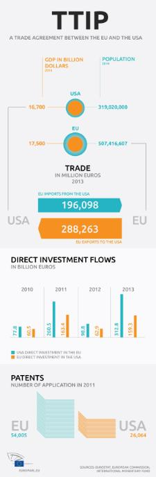 Trade between the EU and the US is already worth hundreds of billions a year. and the free trade agreement known as the Transatlantic Trade and Investment Partnership (TTIP) promises to increase this even further. However, the deal being negotiated by the European Commission and the US will still need to be approved by the European Parliament before it can enter into force. Check out our infographic to find out more about trade between the two regions.