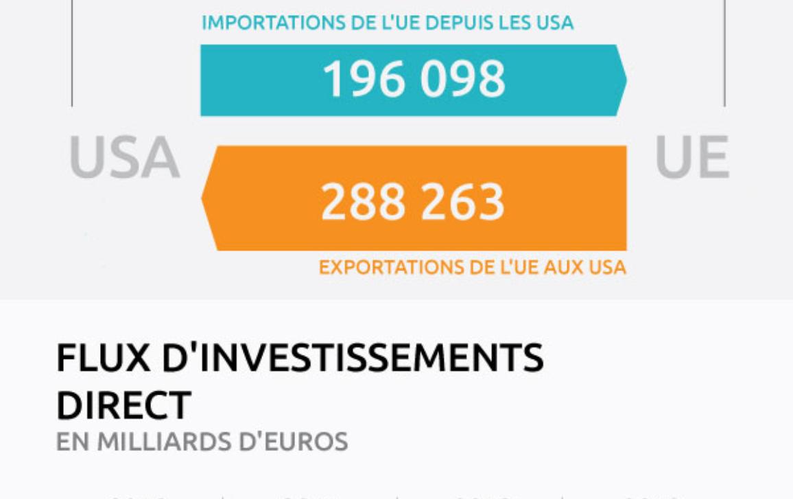 Infographie sur les liens commerciaux entre l'UE et les USA