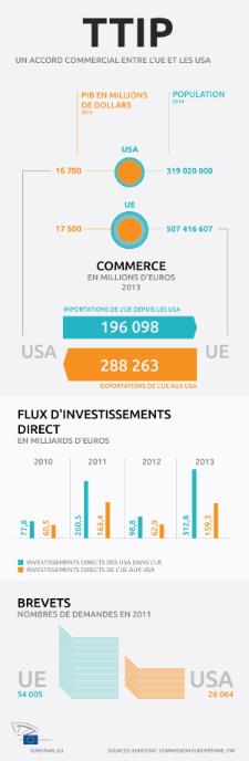 Infographie sur le TTIP