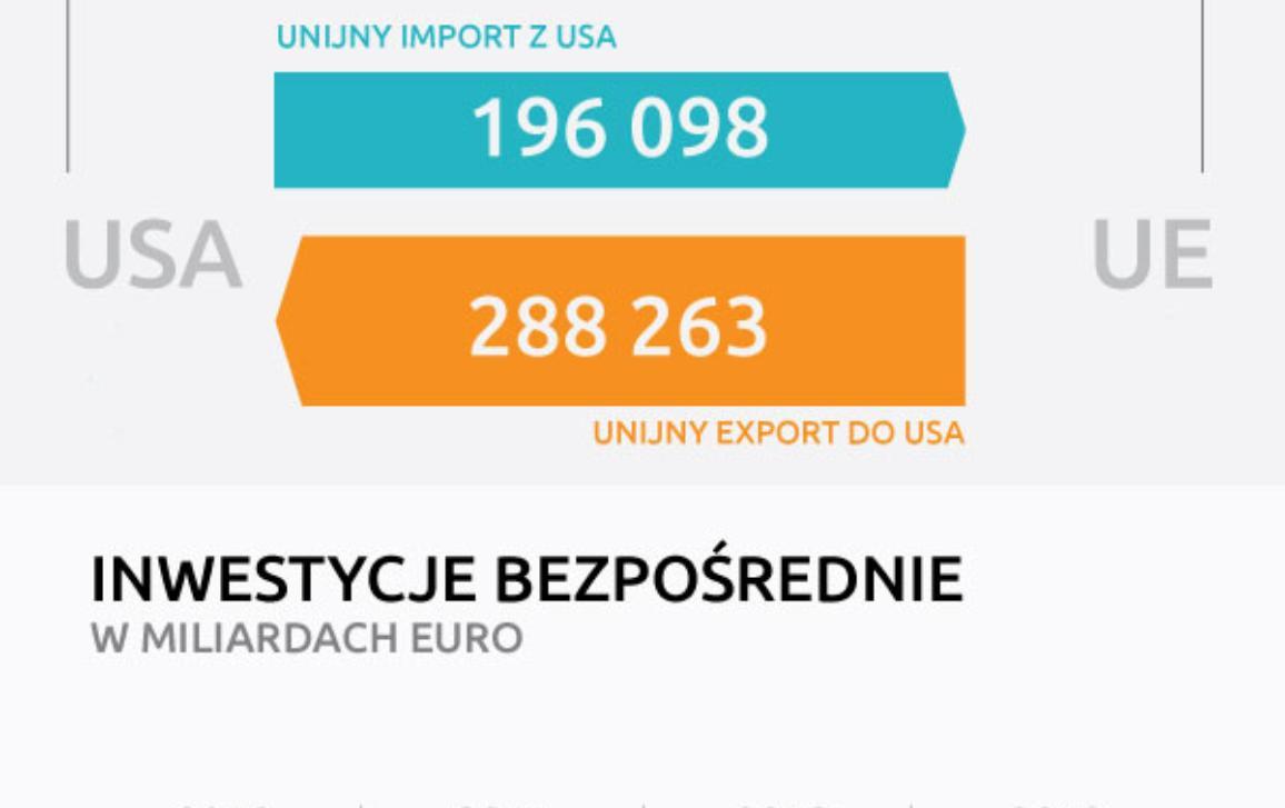 Infografika na temat umowy o wolnym handlu pomiędzy Unią Europejska i Stanami Zjednoczonymi