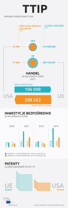 Zapoznaj się z infografiką i dowiedz się więcej o handlu między UE i USA