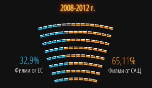 Инфографика: Европейското кино
