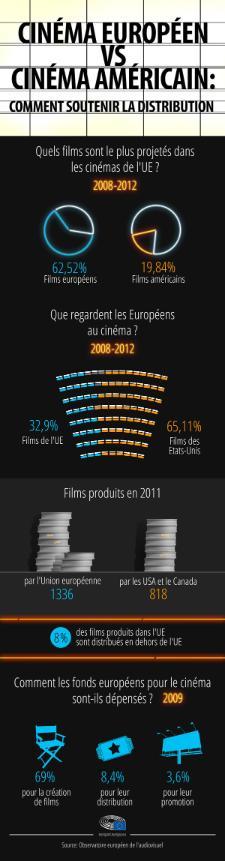 Infographie sur le cinéma européen, comparé au cinéma américain