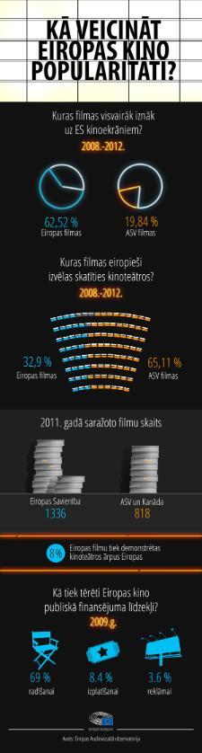 Infografika par ES un ASV kino