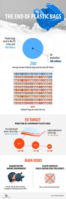 Plastic bags are a major source of pollution, but also a threat to wildlife on a global scale. The EU wants to stop this. On Tuesday 28 April MEPs debate and vote on new rules to limit the use of lightweight plastic bags. Find data on how many plastic bags Europeans use and how they harm the environment in our infographic.