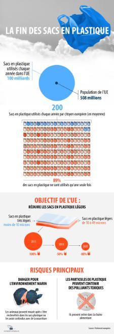 Les sacs en plastique sont une grande source de pollution mais également une menace pour la faune à l'échelle mondiale. L'Union européenne veut arrêter cela. Mardi 28 avril, le Parlement européen débattra et votera de nouvelles règles pour limiter l'utilisation des sacs en plastique légers. Trouvez toutes les données sur le nombre de sacs en plastique que les Européens utilisent et la façon dont ils nuisent à l'environnement dans notre infographie.