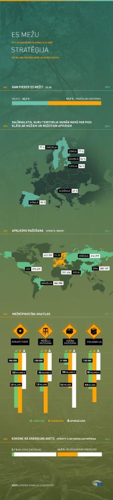 Infografika par mežiem un kokrūpniecību