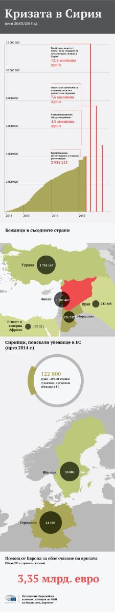Инфографика: Фактите за кризата в Сирия