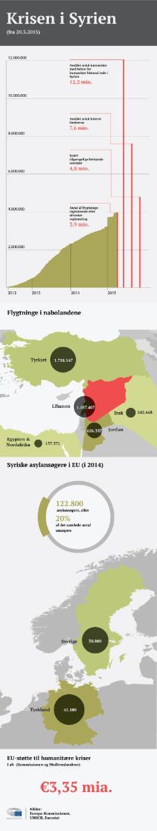 Infografisk illustration af den syriske krise