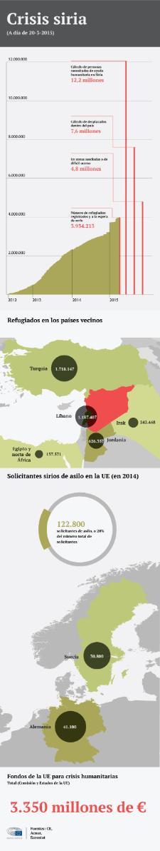 Nuestra infografía recopila los datos más destacados de la crisis humanitaria siria, en vísperas del Día Mundial del Refugiado este sábado 20 de junio.