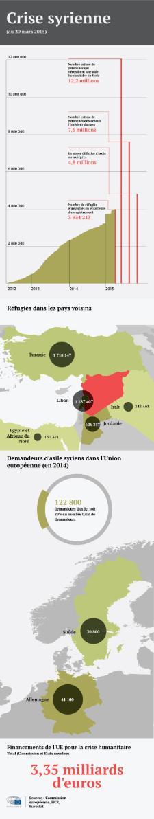 Infographie sur la crise syrienne