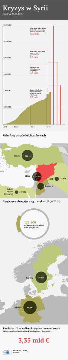 Infografika z informacjami o kryzysie humanitarnym w Syrii