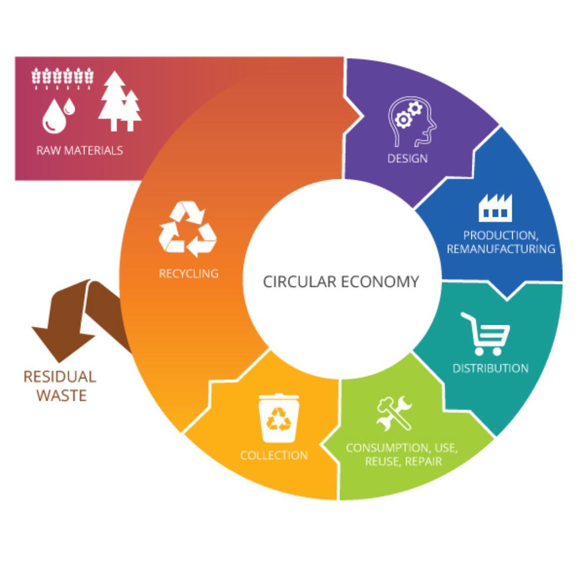 Das Kreisdiagramm zeigt die Funktionsweise der Kreislaufwirtschaft