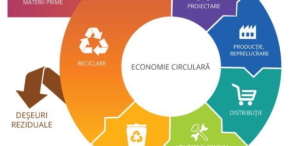 Economia circulară: importanța refolosirii produselor și materialelor.