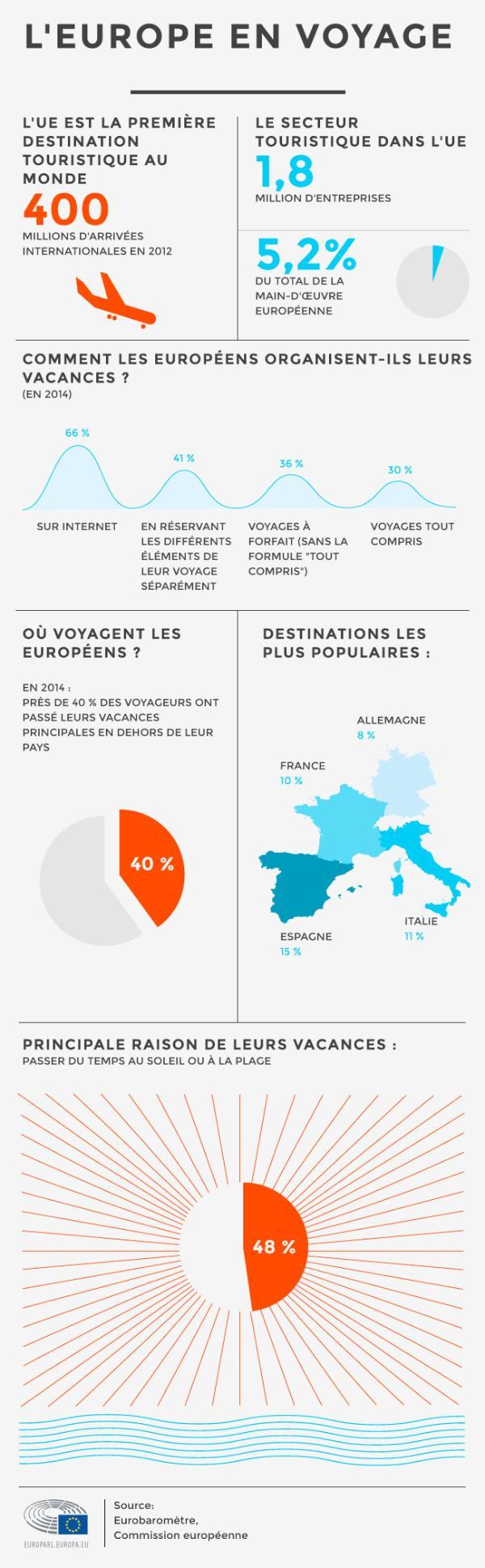 Infographie sur les voyages en Europe