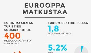 Eurooppalaiset matkustavat paljon kesällä.