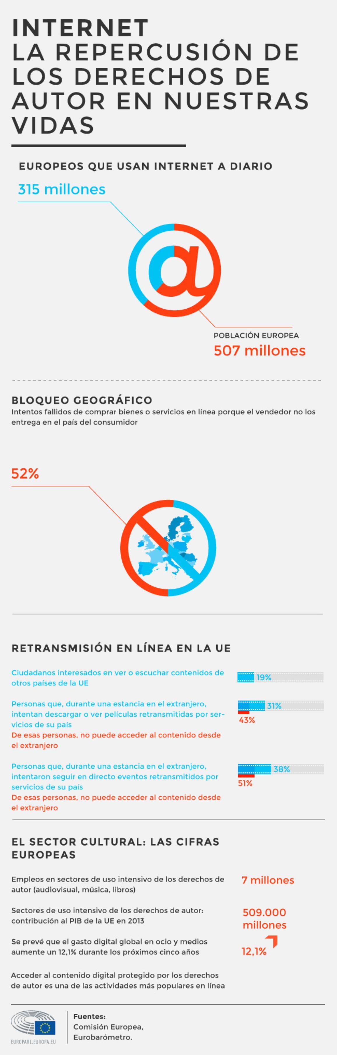 Consulte nuestra infografía sobre el uso de internet y los derechos de autor.