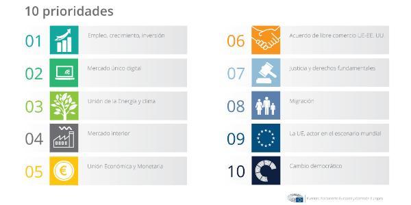 Consulte nuestra infografía, en la que detallamos las 10 prioridades de la Comisión Juncker.